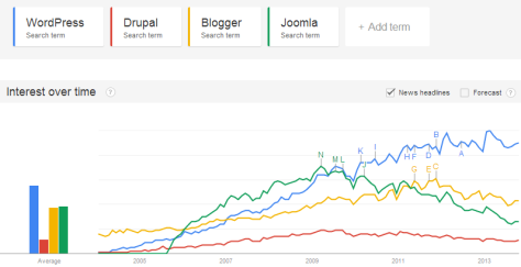 Google Trends for WordPress