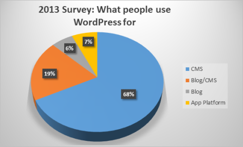 What people use WordPress for