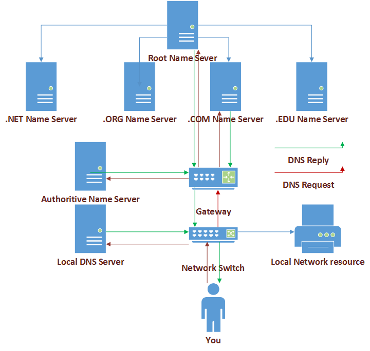 DNS Request/Reply as explained in article.