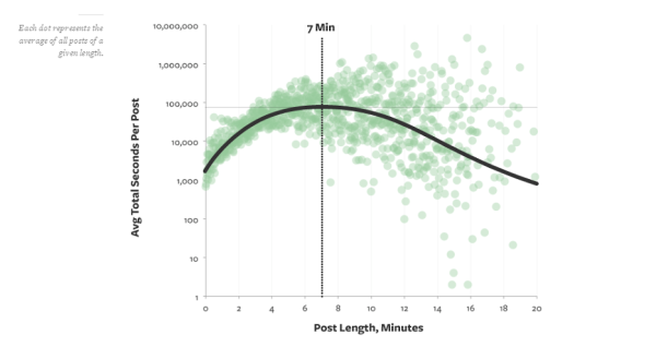 A graph representing the average minute length of all posts.