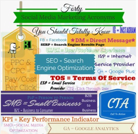 Infographic of Social Media Acronyms from B2 Squared.