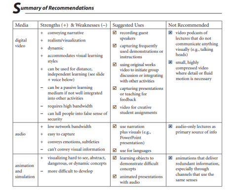 This table offer suggestions on when it's appropriate to use media, and lists the pros and cons of each type of media.