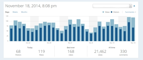 Screen shot of views and visits.