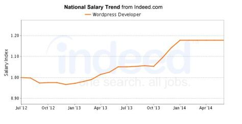 infograph of national salary trend
