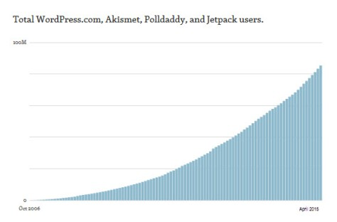 Graph showing increase in total users for  WordPress products