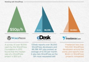 Infographic about jobs in WordPress