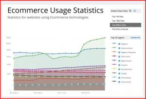 Line graph of ecommerce usage