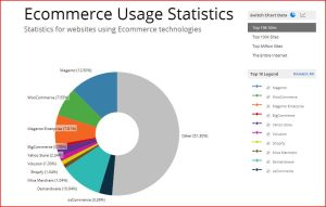 A graph of users of each ecommerce company