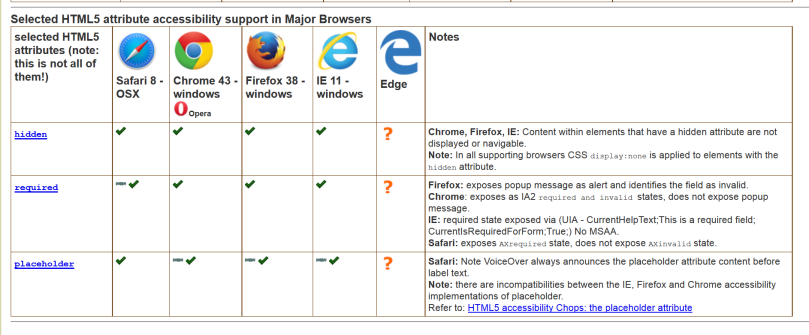 A screen shot of web browser that support HTML5 attributes