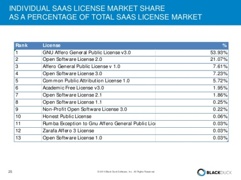 Statistics of license market shar among the SAAS communnity